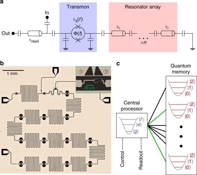 Random access quantum information processors using multimode