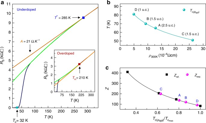Comprehensive phase diagram of two dimensional space charge doped bi fig 2 ccuart Images