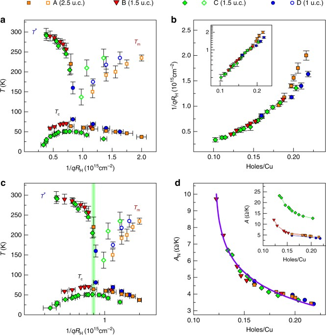 Comprehensive phase diagram of two dimensional space charge doped bi fig 4 ccuart Images