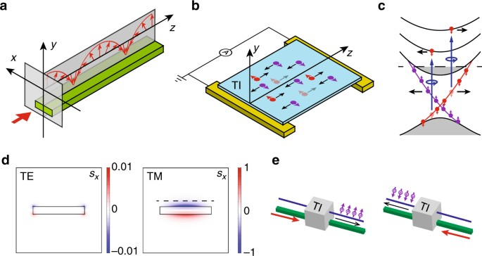 Spin-momentum locked interaction between guided photons and surface