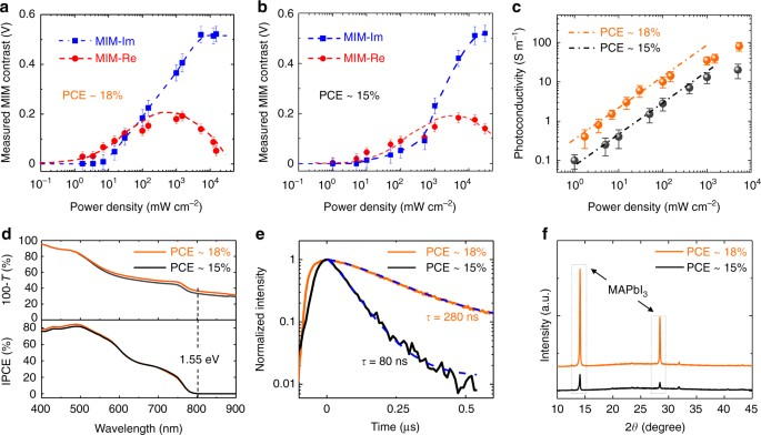 Impact of grain boundaries on efficiency and stability of organic fig 3 fandeluxe Images