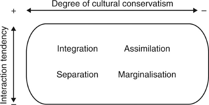 Acculturation Orientations Affect The Evolution Of A Multicultural
