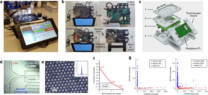 Single cell rna seq of rheumatoid arthritis synovial tissue using microfluidic control instrument design and validation a picture of the microfluidic control instrument performing a drop seq run b top down views of sciox Image collections