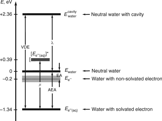 Electron Affinity Of Liquid Water Nature Communications