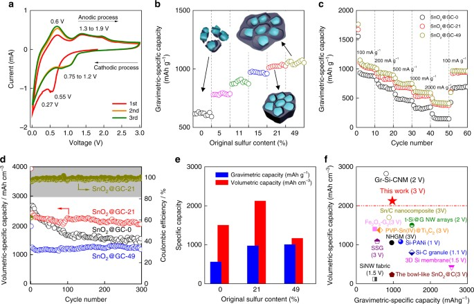 Caging tin oxide in three dimensional graphene networks for superior electrochemical characterization of sno2gcs a representative cyclic voltammetry curves cvs of sno2gc 21 at a scan rate of 05 mv s1 b the gradient fandeluxe Choice Image