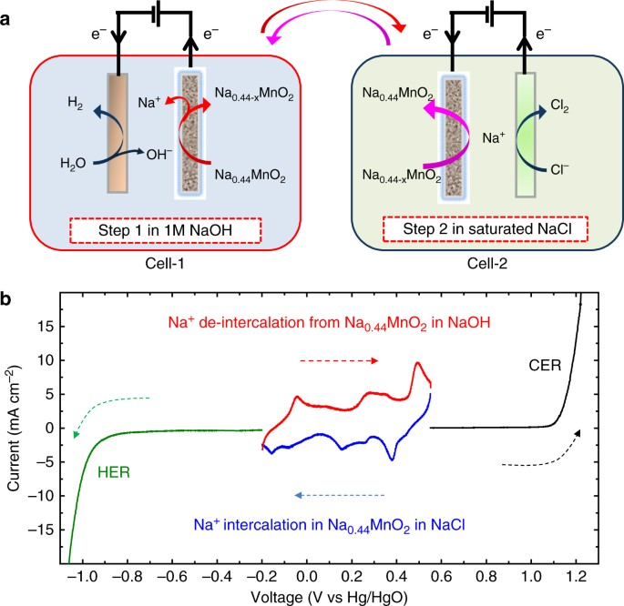 A clean and membrane-free chlor-alkali process with