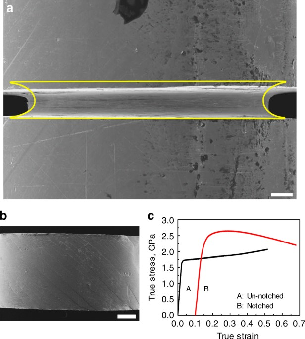 6fdc2799e6f7 Homogeneous flow of a bulk metallic glass by suppression of shear-banding.  Cylindrical (4 mm diam.) specimens of a zirconium-based metallic glass are  ...