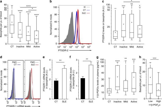 Prostaglandin D 2 Amplifies Lupus Disease Through Basophil