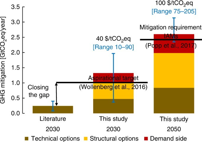 Structural change as a key component for agricultural non-CO