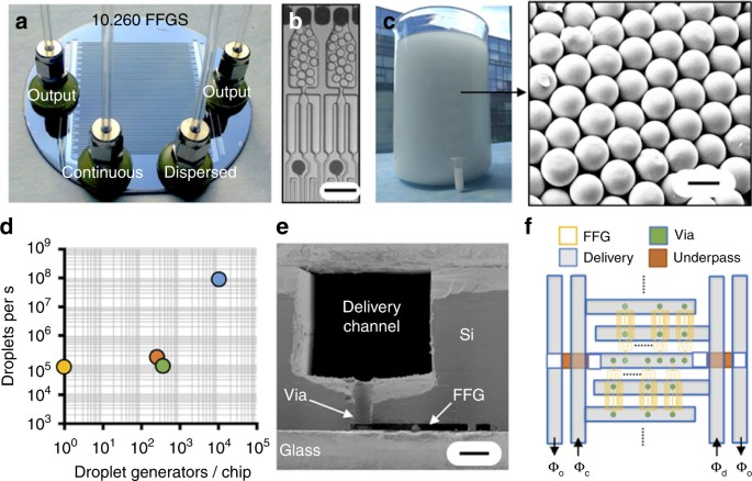 Silicon and glass very large scale microfluidic droplet integration