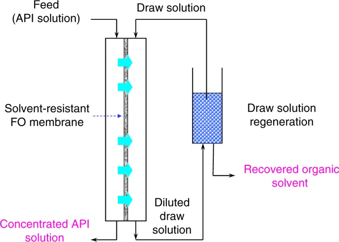 Pharmaceutical concentration using organic solvent forward