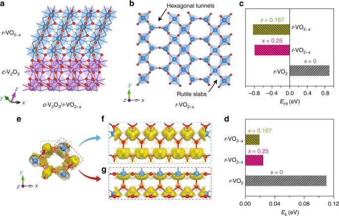 Extraordinary pseudocapacitive energy storage triggered by phase ...