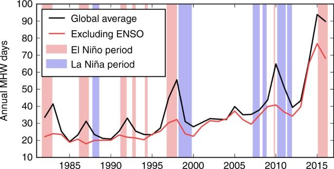 Número total de dias de ondas de calor marinhas globalmente. Média global das séries temporais do total de ondas de calor (MHW) marinhas da NOAA OI SST em 1982–2016. A linha preta mostra as séries temporais com média global do total de dias de MHW da NOAA OI SST em 1982–2016. A linha vermelha mostra essa métrica depois de remover a assinatura do ENSO. Os sombreados vermelho e azul claro indicam os períodos El Niño e La Niña, respectivamente, definidos por períodos que excedem ± 1 dp do índice MEI durante três meses consecutivos.