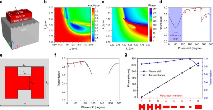 Ultra-thin high-efficiency mid-infrared transmissive Huygens