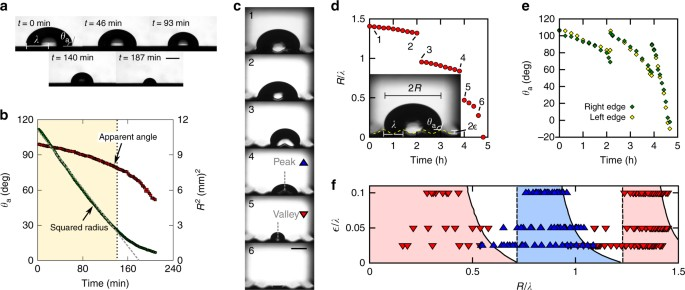 Snap evaporation of droplets on smooth topographies | Nature