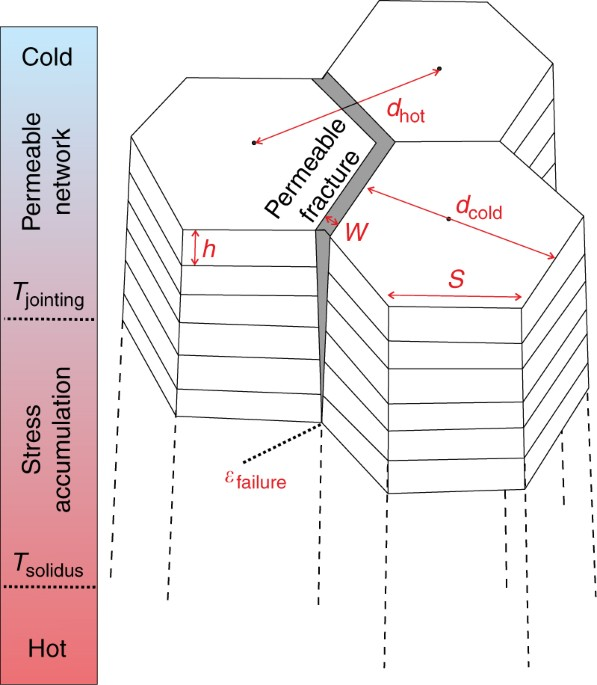 Disclosing the temperature of columnar jointing in lavas