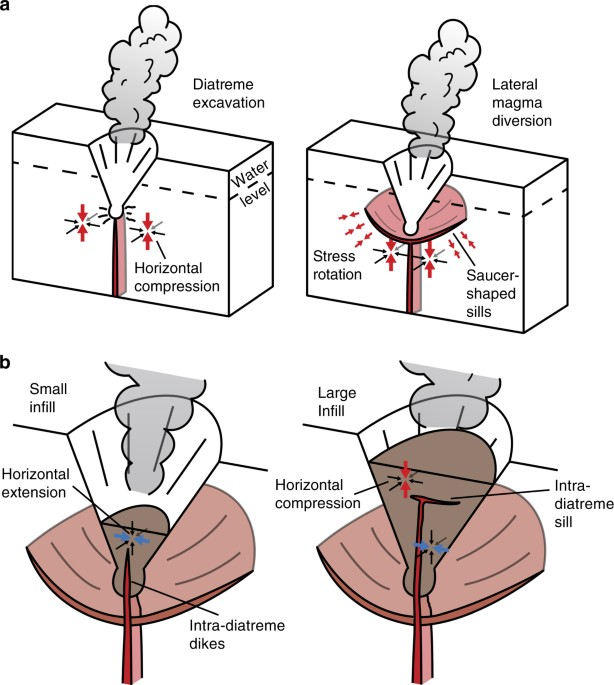 Shallow magma diversions during explosive diatreme-forming eruptions