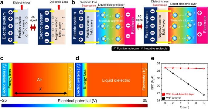 Energy Loss Return Gate Via Liquid Dielectric Polarization Nature
