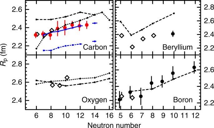 Evidence For Prevalent Z 6 Magic Number In Neutron Rich Carbon