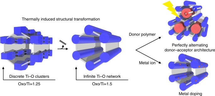 A Phase Transformable Ultrastable Titanium Carboxylate Framework For