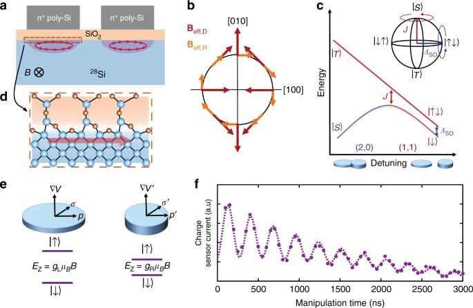 A silicon metal-oxide-semiconductor electron spin-orbit qubit ... on