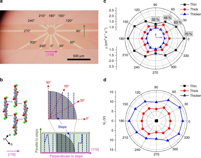9ca0b3c076 Angle-dependent charge transport at room temperature for Cl2-NDI single  crystals with different thicknesses. a Optical micrograph of Cl2-NDI vacuum  gap FETs ...