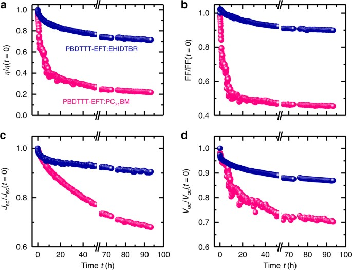 Robust nonfullerene solar cells approaching unity external quantum time evolution of device performance and figures of merit of pbdttt eftehidtbr and pbdttt eftpc71bm solar cell devices under illumination of metal fandeluxe Choice Image