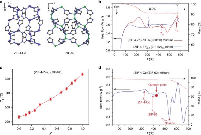 Liquid phase blending of metal-organic frameworks | Nature