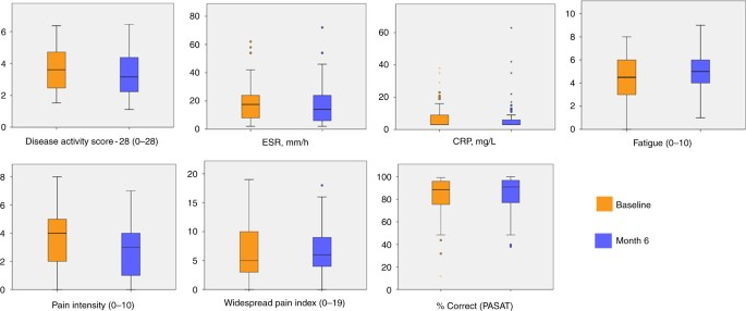 A multi-modal MRI study of the central response to