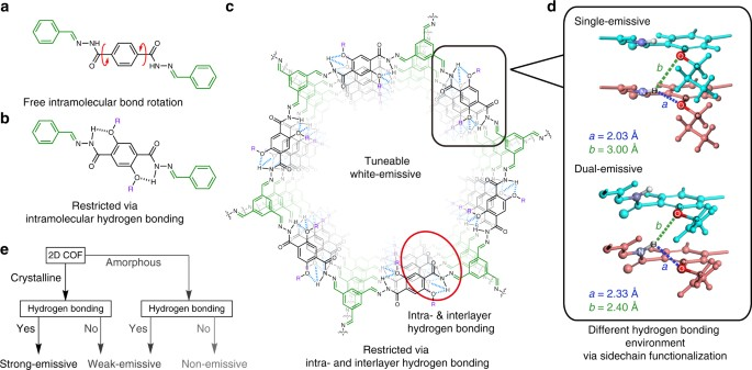 Tuneable near white-emissive two-dimensional covalent ...
