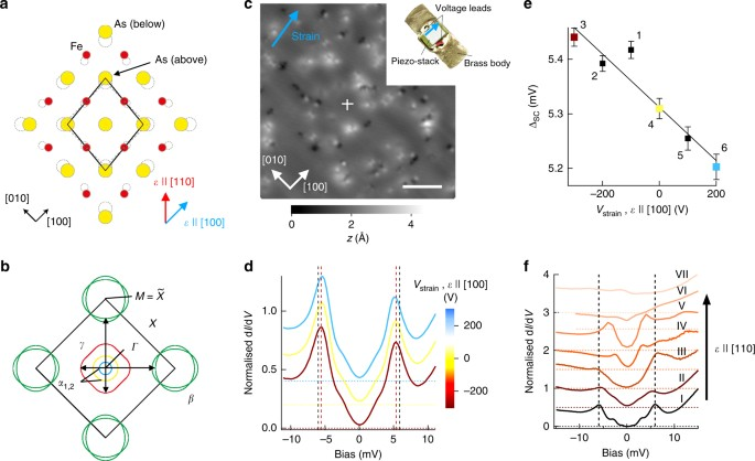 Discovery of a strain-stabilised smectic electronic order in LiFeAs on