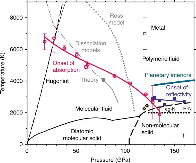 Metallization And Molecular Dissociation Of Dense Fluid Nitrogen