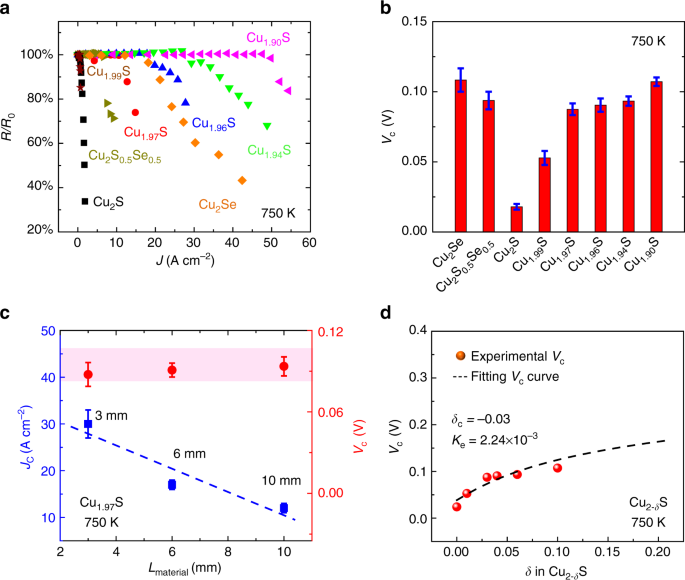 Suppression Of Atom Motion And Metal Deposition In Mixed Ionic Electronic Conductors