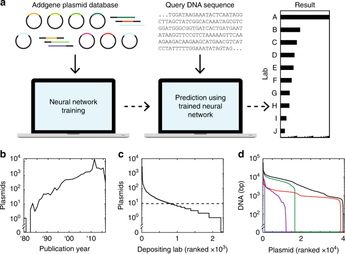Deep learning to predict the lab-of-origin of engineered DNA