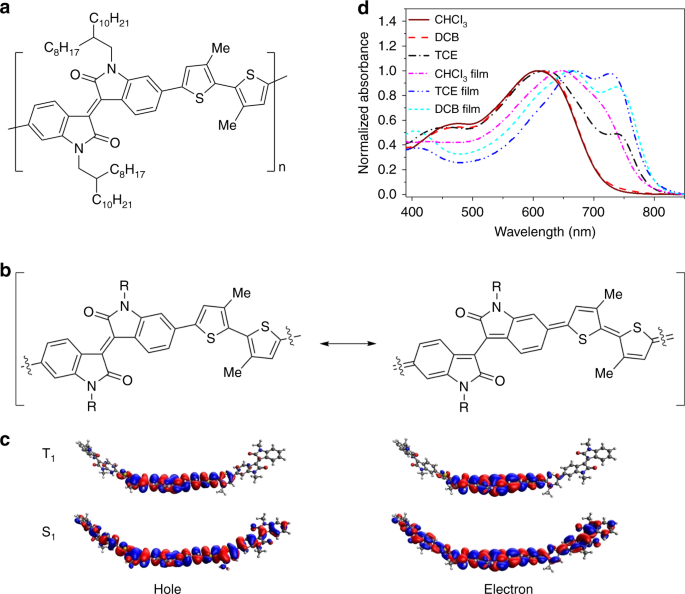 New insights into the design of conjugated polymers for