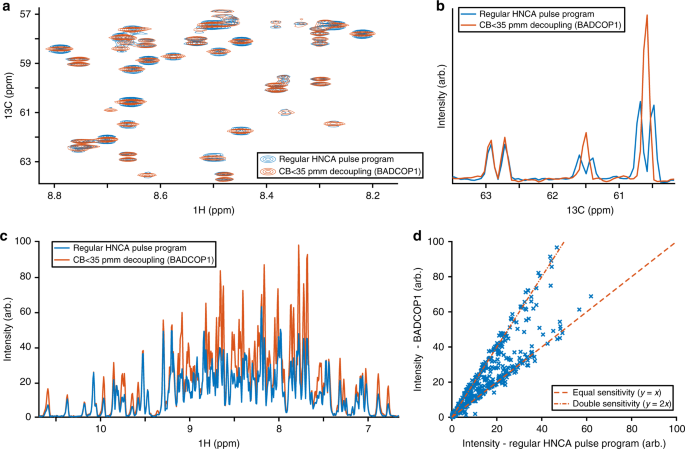 Optimal Control Theory Enables Homonuclear Decoupling Without