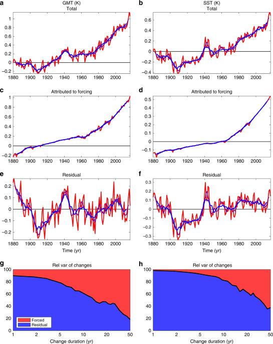 A Novel Probabilistic Forecast System Predicting Anomalously Warm