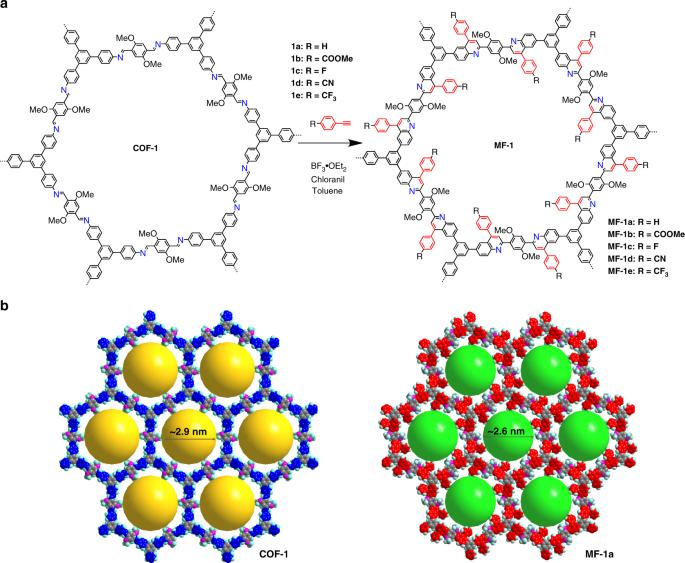 Facile Transformation Of Imine Covalent Organic Frameworks Into Ultrastable Crystalline Porous Aromatic Frameworks Nature Communications