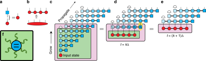Efficient non-Markovian quantum dynamics using time-evolving matrix