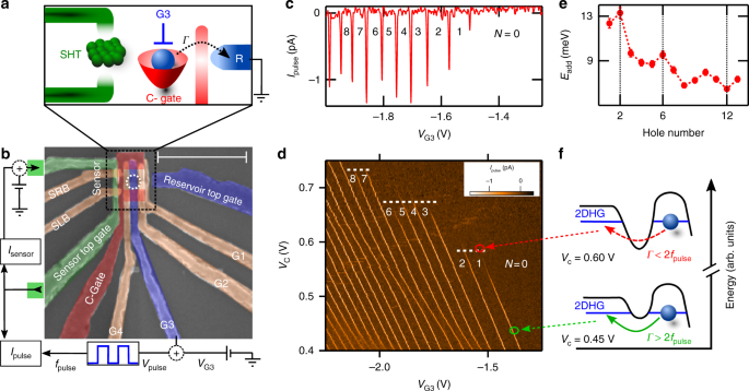 Spin And Orbital Structure Of The First Six Holes In A Silicon Metal