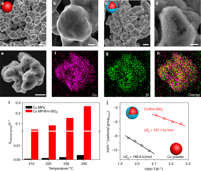 Interfacing with silica boosts the catalysis of copper