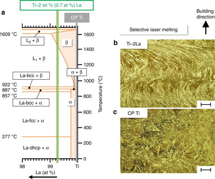 Peritectic titanium alloys for 3D printing | Nature Communications