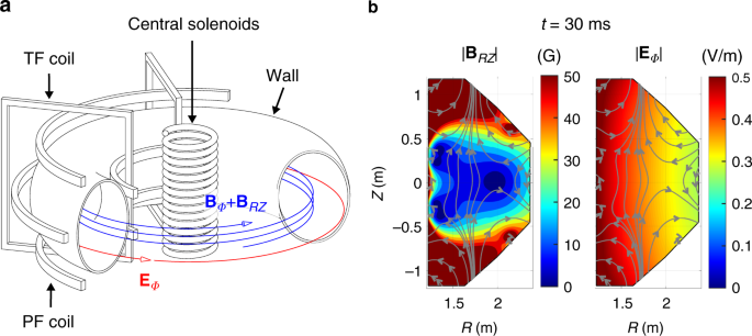 Evidence of a turbulent ExB mixing avalanche mechanism of