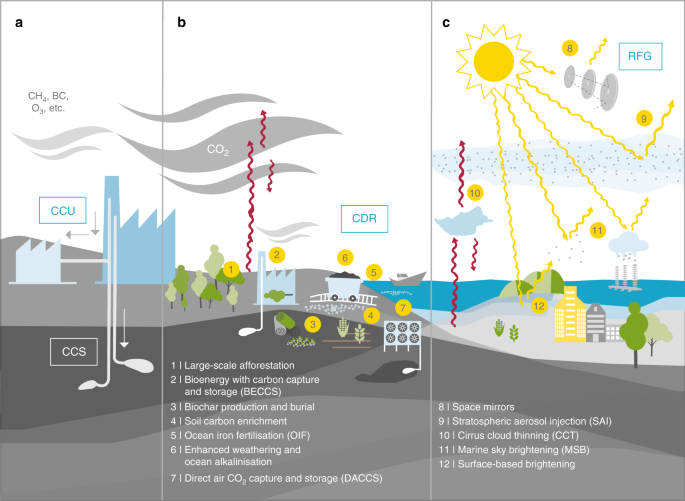 evaluating climate geoengineering proposals in the context
