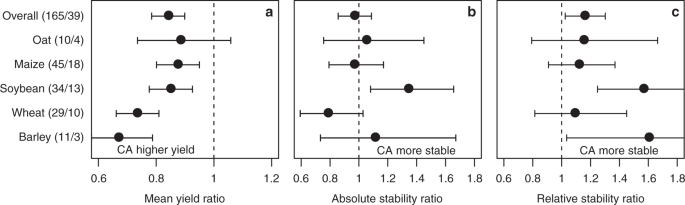 A global meta-analysis of yield stability in organic and