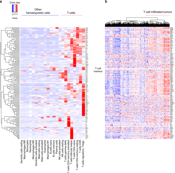 EMT- and stroma-related gene expression and resistance to PD
