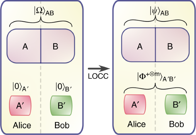 Energy cost of entanglement extraction in complex quantum systems