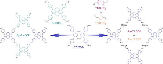 Solvatochromic Covalent Organic Frameworks Nature Communications