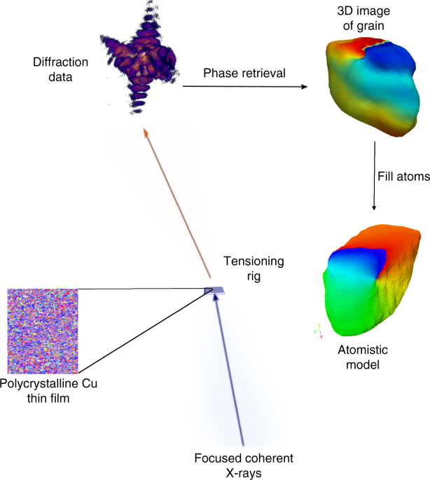 Three-diional X-ray diffraction imaging of dislocations ... on