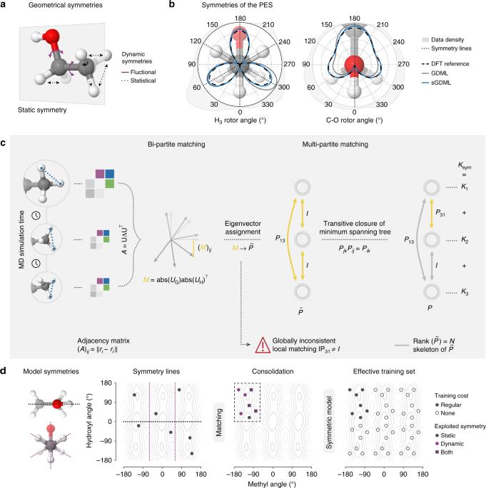 Towards exact molecular dynamics simulations with machine